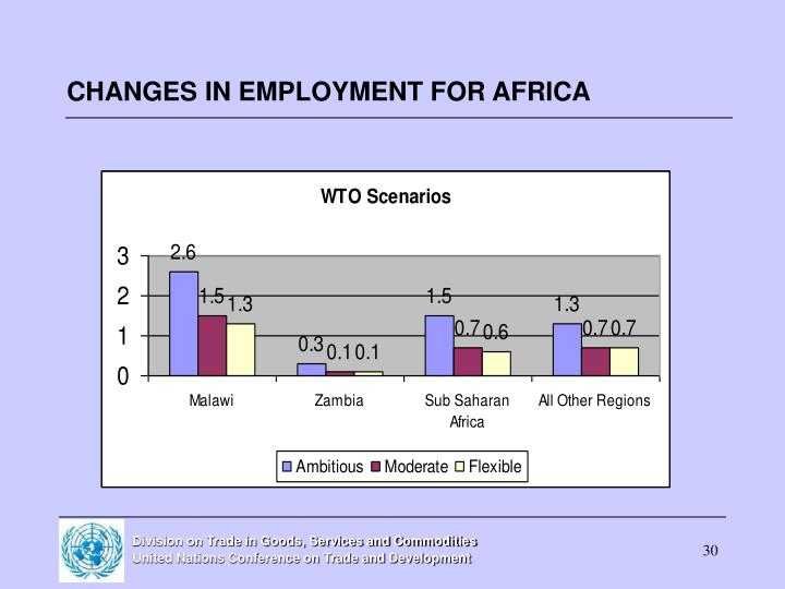 CHANGES IN EMPLOYMENT FOR AFRICA