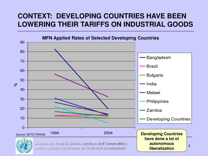 CONTEXT:  DEVELOPING COUNTRIES HAVE BEEN LOWERING THEIR TARIFFS ON INDUSTRIAL GOODS