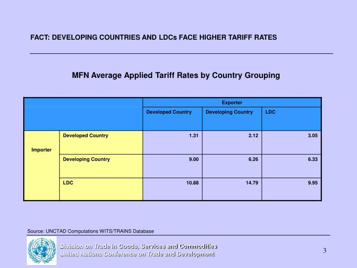 Fact developing countries and ldcs face higher tariff rates