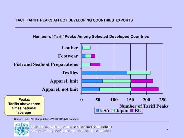 FACT: TARIFF PEAKS AFFECT DEVELOPING COUNTRIES