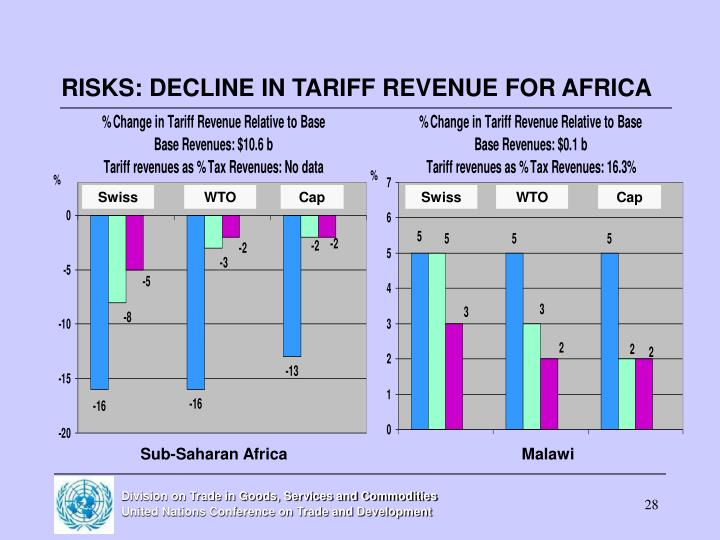 RISKS: DECLINE IN TARIFF REVENUE FOR AFRICA