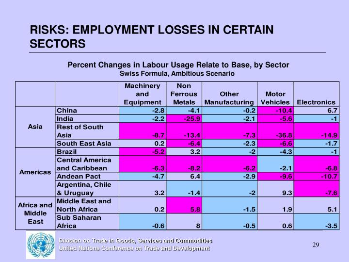 RISKS: EMPLOYMENT LOSSES IN CERTAIN SECTORS