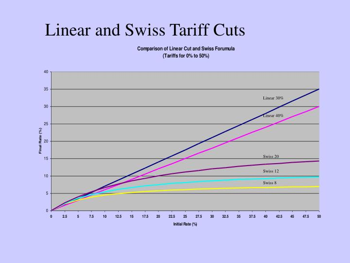 Linear and Swiss Tariff Cuts