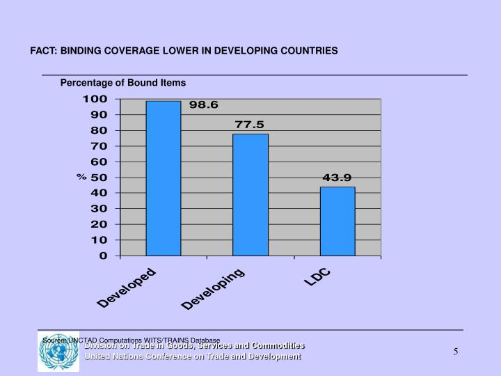 FACT: BINDING COVERAGE LOWER IN DEVELOPING COUNTRIES