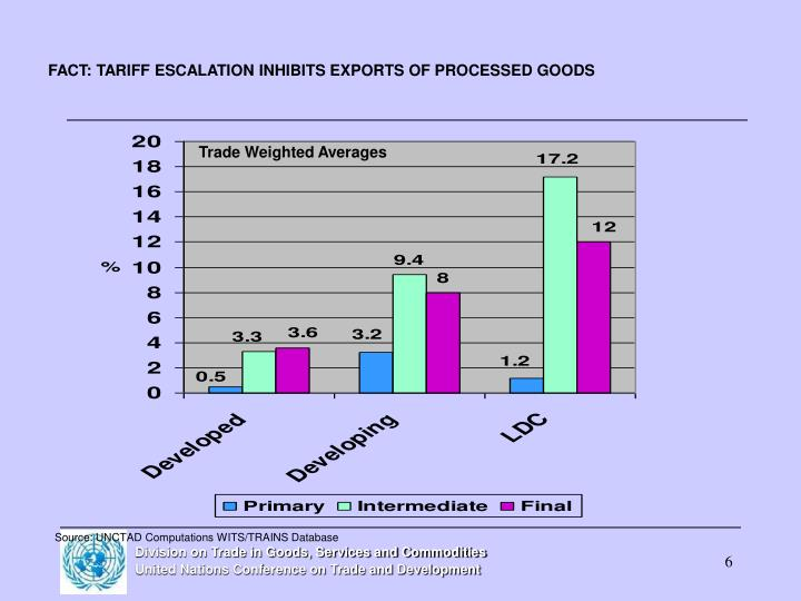 FACT: TARIFF ESCALATION INHIBITS EXPORTS OF PROCESSED GOODS
