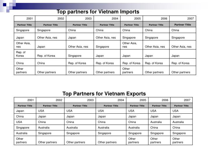 Top partners for Vietnam Imports