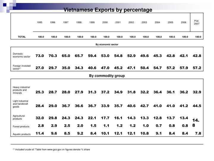 Vietnamese Exports by percentage