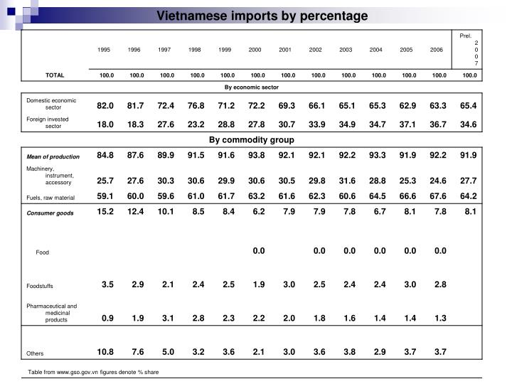 Vietnamese imports by percentage