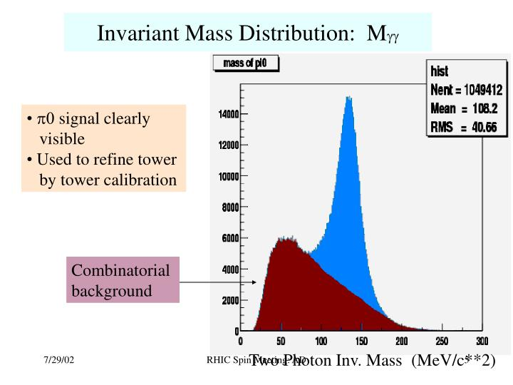 Invariant Mass Distribution:  M