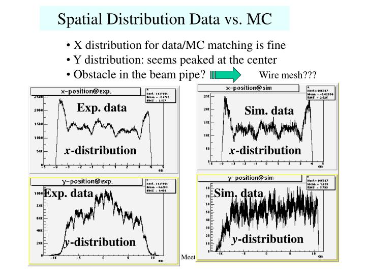 Spatial Distribution Data vs. MC