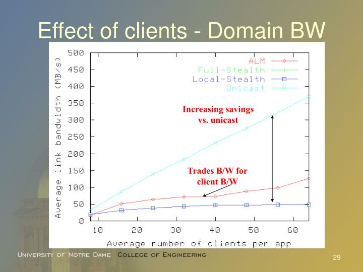 Effect of clients - Domain BW