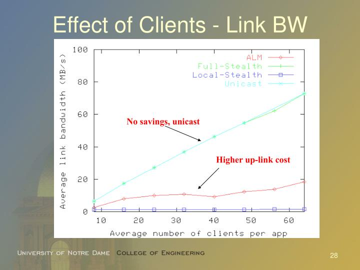 Effect of Clients - Link BW