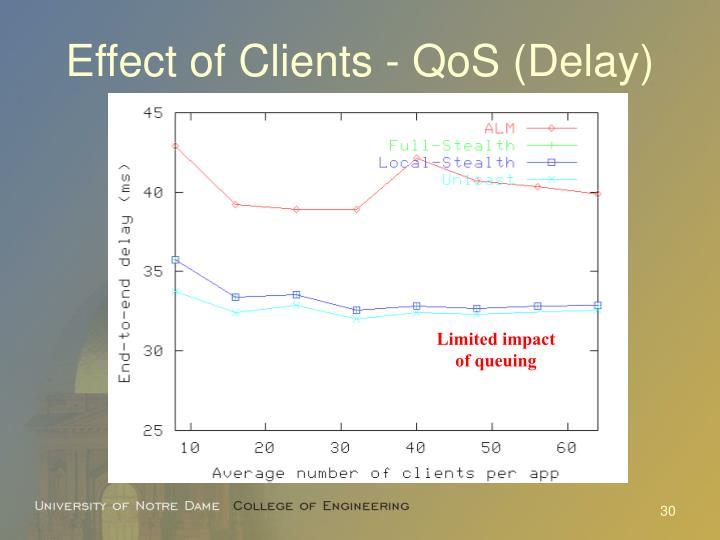 Effect of Clients - QoS (Delay)