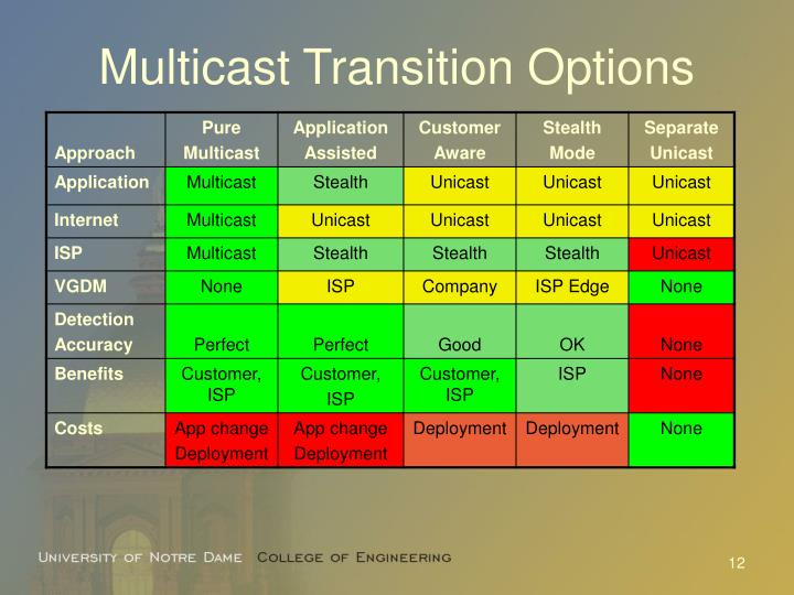 Multicast Transition Options