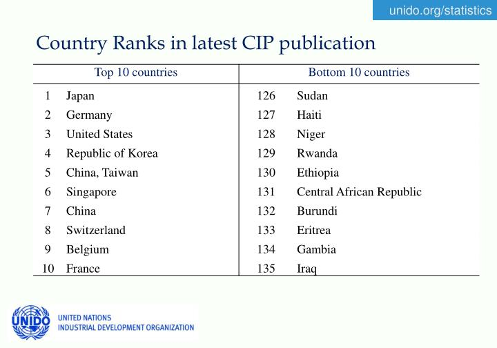 Country Ranks in latest CIP publication