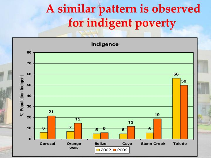 A similar pattern is observed for indigent poverty