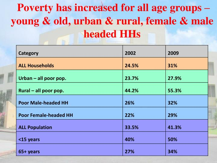 Poverty has increased for all age groups – young & old, urban & rural, female & male headed HHs