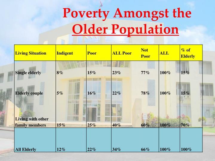 Poverty Amongst the