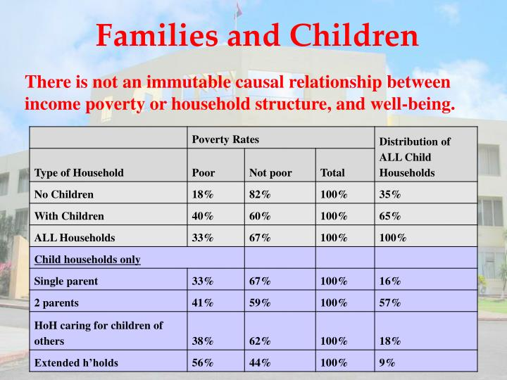 Families and Children