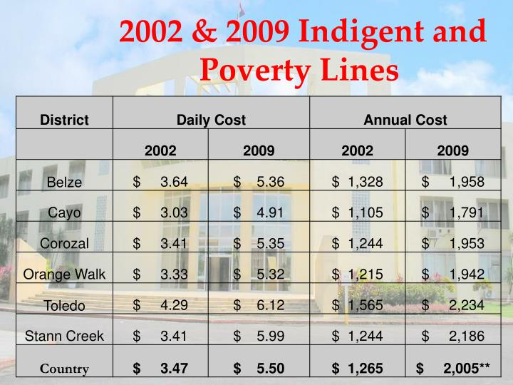 2002 & 2009 Indigent and