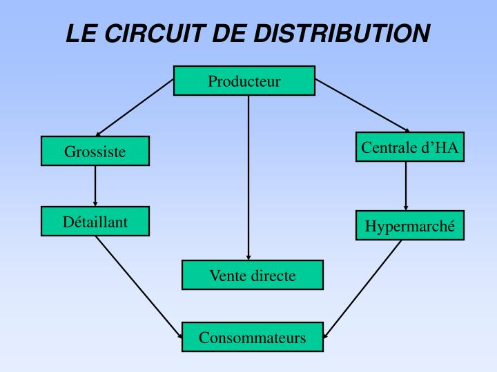Le circuit de distribution