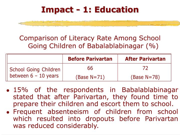 Impact - 1: Education