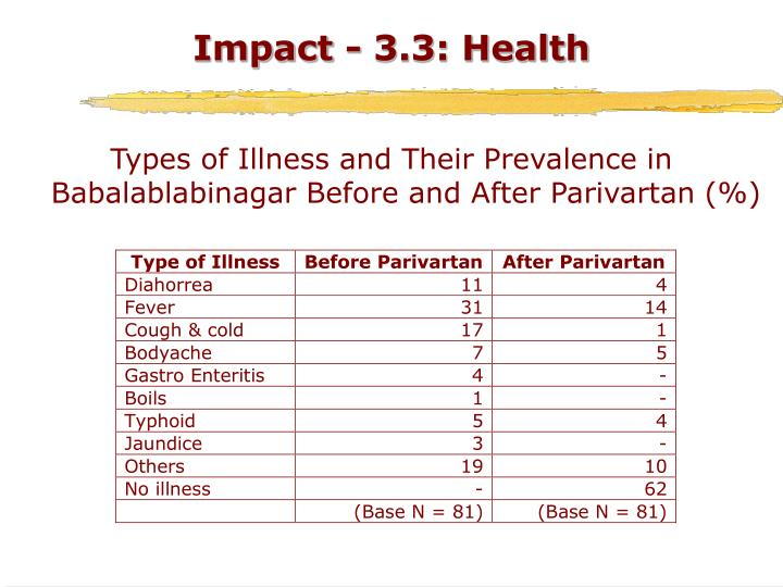 Impact - 3.3: Health