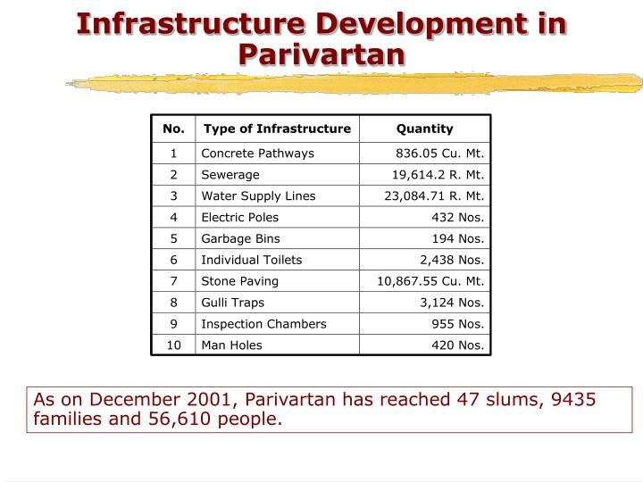 Infrastructure Development in Parivartan