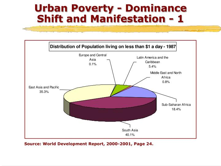 Urban poverty dominance shift and manifestation 1