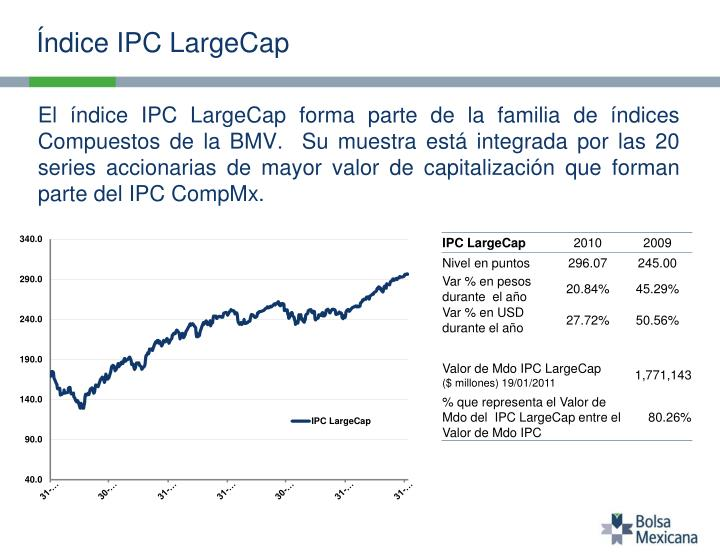 Índice IPC LargeCap
