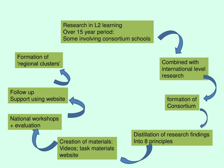Research in L2 learning