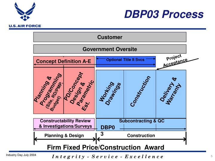 DBP03 Process