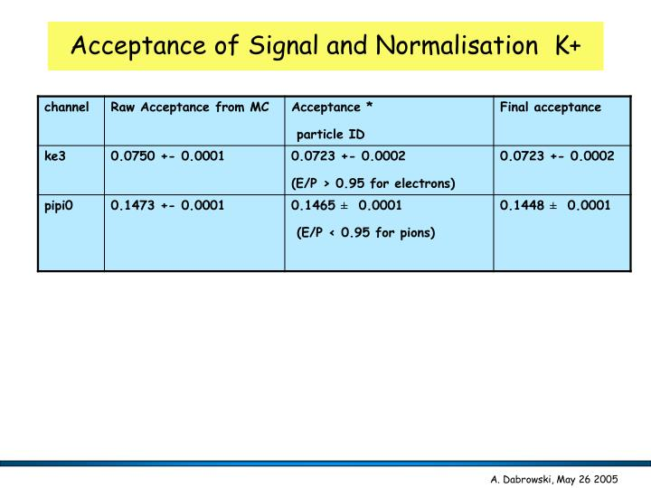 Acceptance of Signal and Normalisation  K+