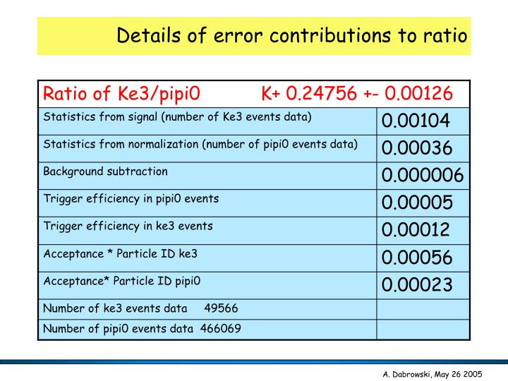 Details of error contributions to ratio
