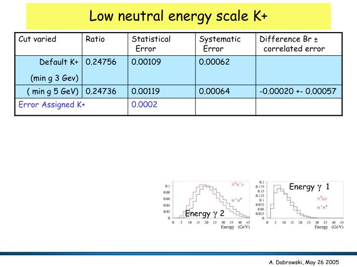 Low neutral energy scale K+
