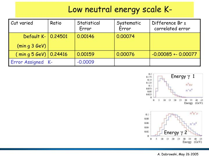 Low neutral energy scale K-