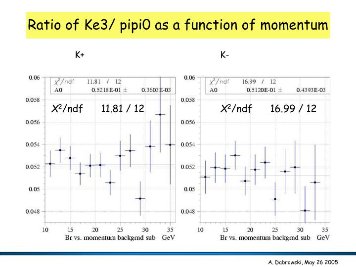 Ratio of Ke3/ pipi0 as a function of momentum