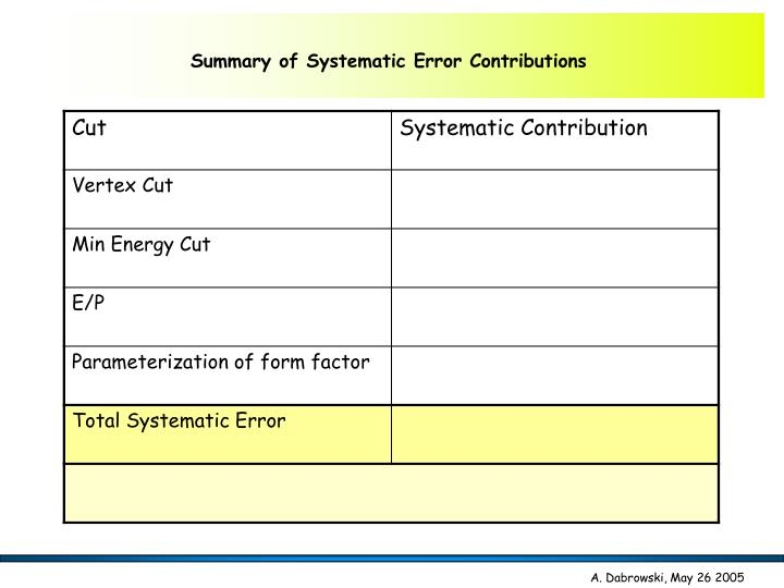 Summary of Systematic Error Contributions