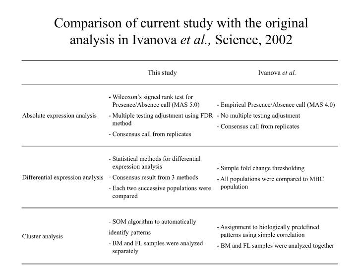 Comparison of current study with the original analysis in Ivanova