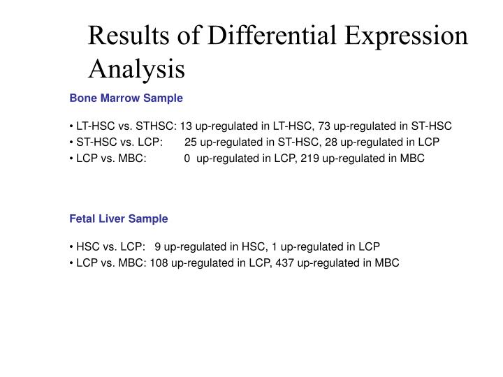 Results of Differential Expression Analysis