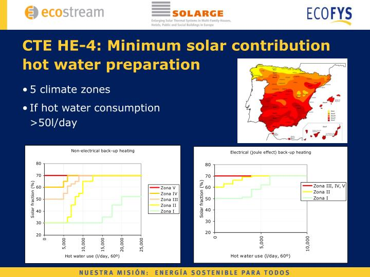 CTE HE-4: Minimum solar contribution hot water preparation