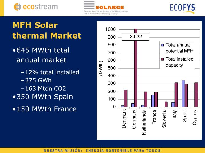 MFH Solar thermal Market