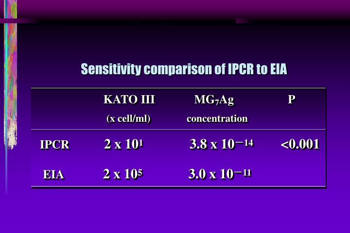 Sensitivity comparison of IPCR to EIA