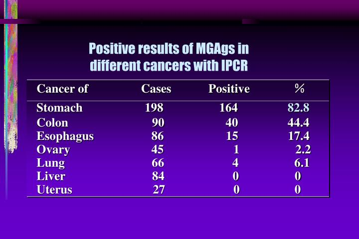 Positive results of MGAgs in different cancers with IPCR