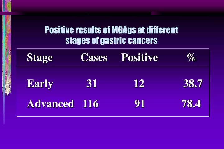 Positive results of MGAgs at different stages of gastric cancers