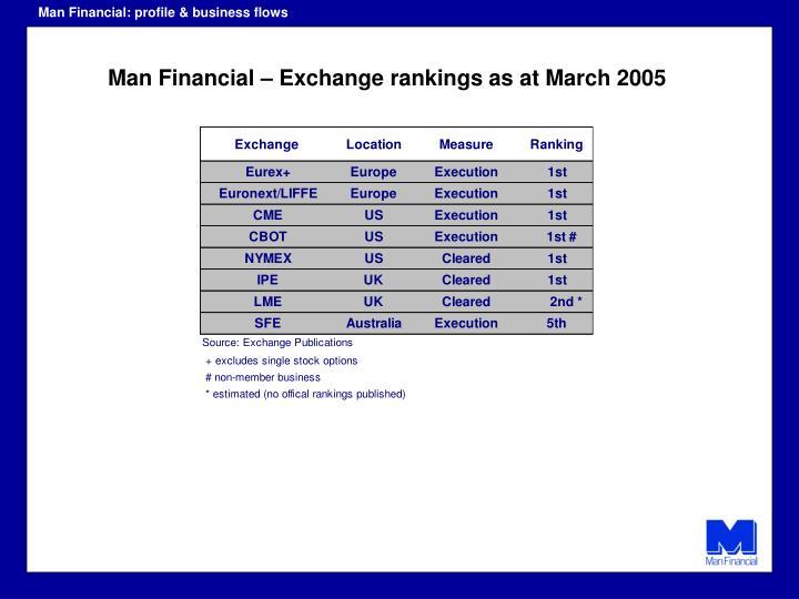 Man Financial: profile & business flows