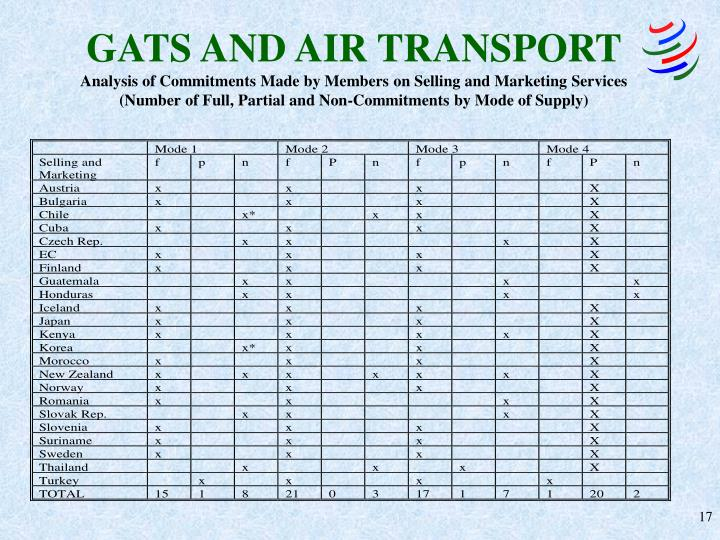 GATS AND AIR TRANSPORT