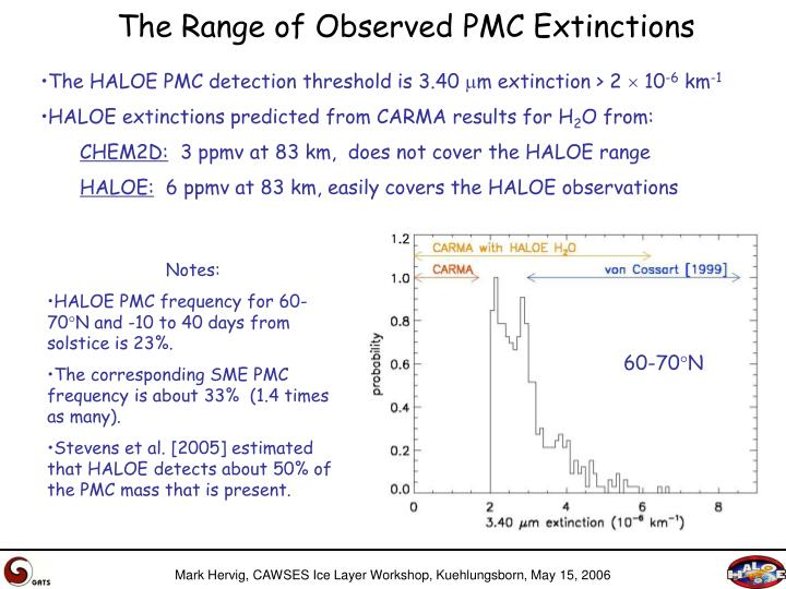 The Range of Observed PMC Extinctions