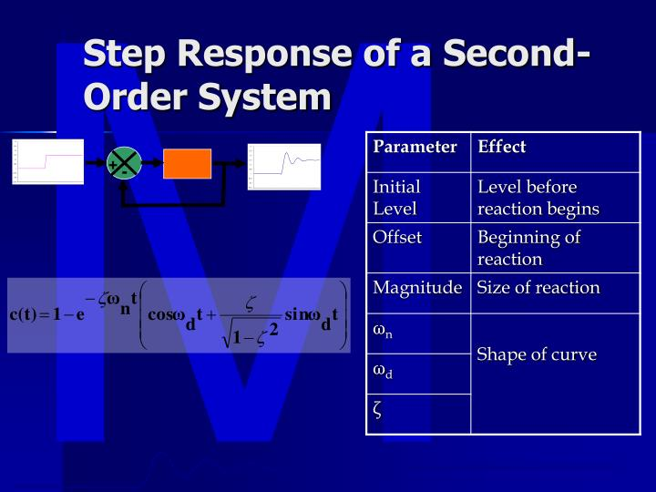 Step Response of a Second-Order System