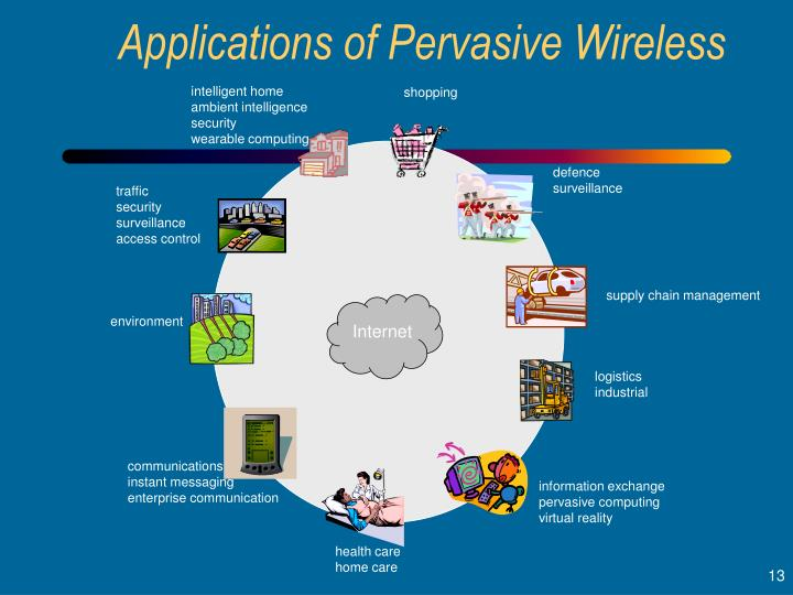 Applications of Pervasive Wireless